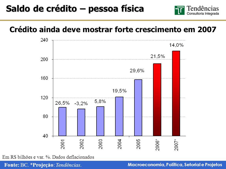 Crédito ainda deve mostrar forte crescimento em 2007