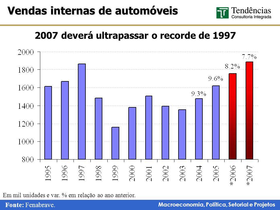 2007 deverá ultrapassar o recorde de 1997