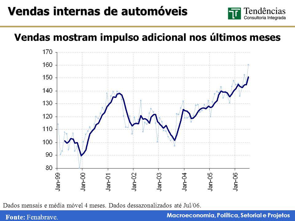 Vendas mostram impulso adicional nos últimos meses