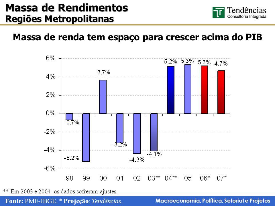 Massa de renda tem espaço para crescer acima do PIB