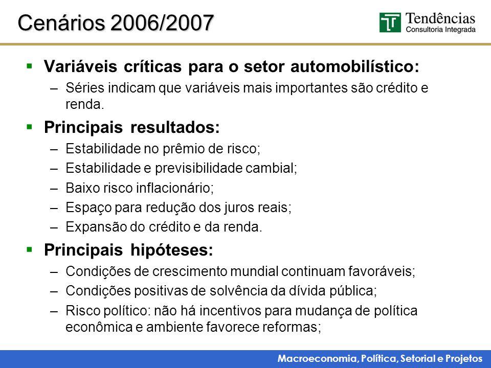 Cenários 2006/2007 Variáveis críticas para o setor automobilístico: