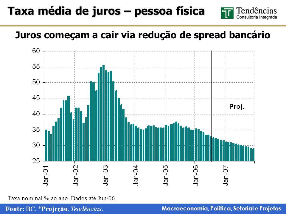 Juros começam a cair via redução de spread bancário
