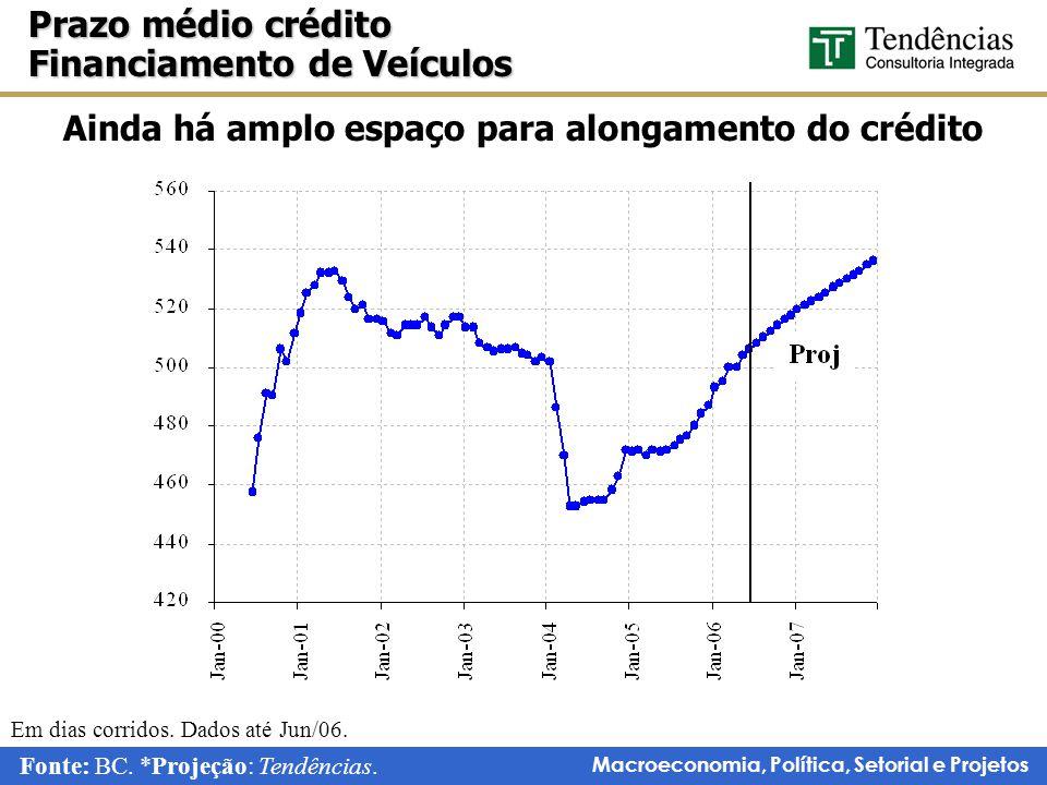 Ainda há amplo espaço para alongamento do crédito