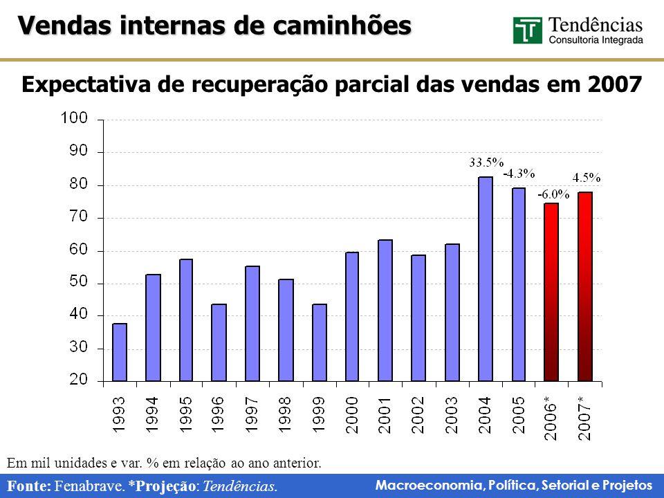 Expectativa de recuperação parcial das vendas em 2007