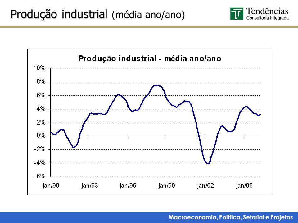 Produção industrial (média ano/ano)