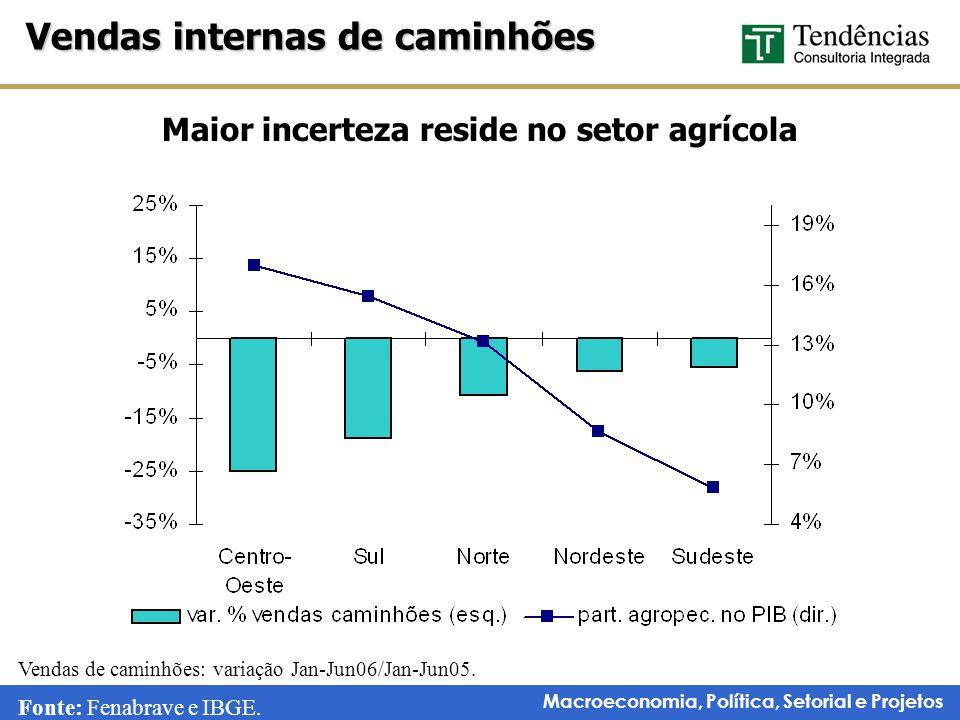 Maior incerteza reside no setor agrícola