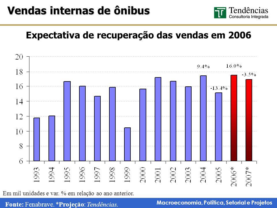 Expectativa de recuperação das vendas em 2006