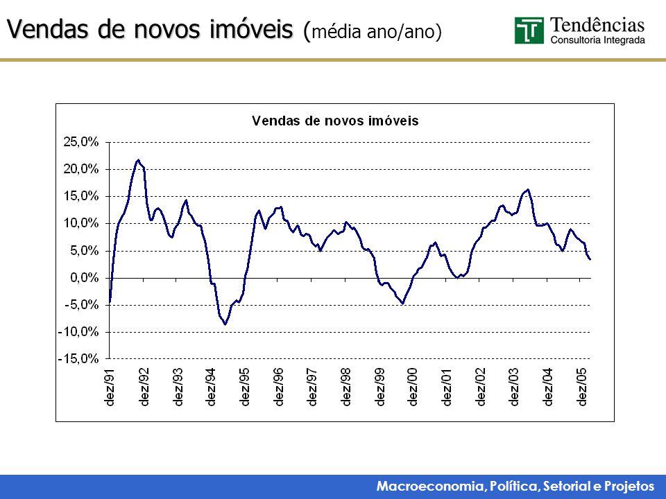 Vendas de novos imóveis (média ano/ano)