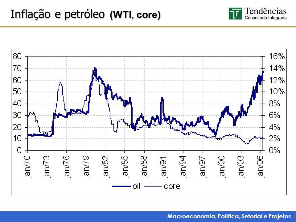 Inflação e petróleo (WTI, core)