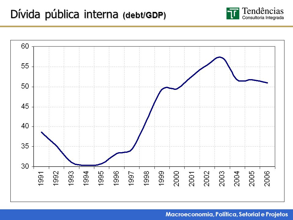Dívida pública interna (debt/GDP)