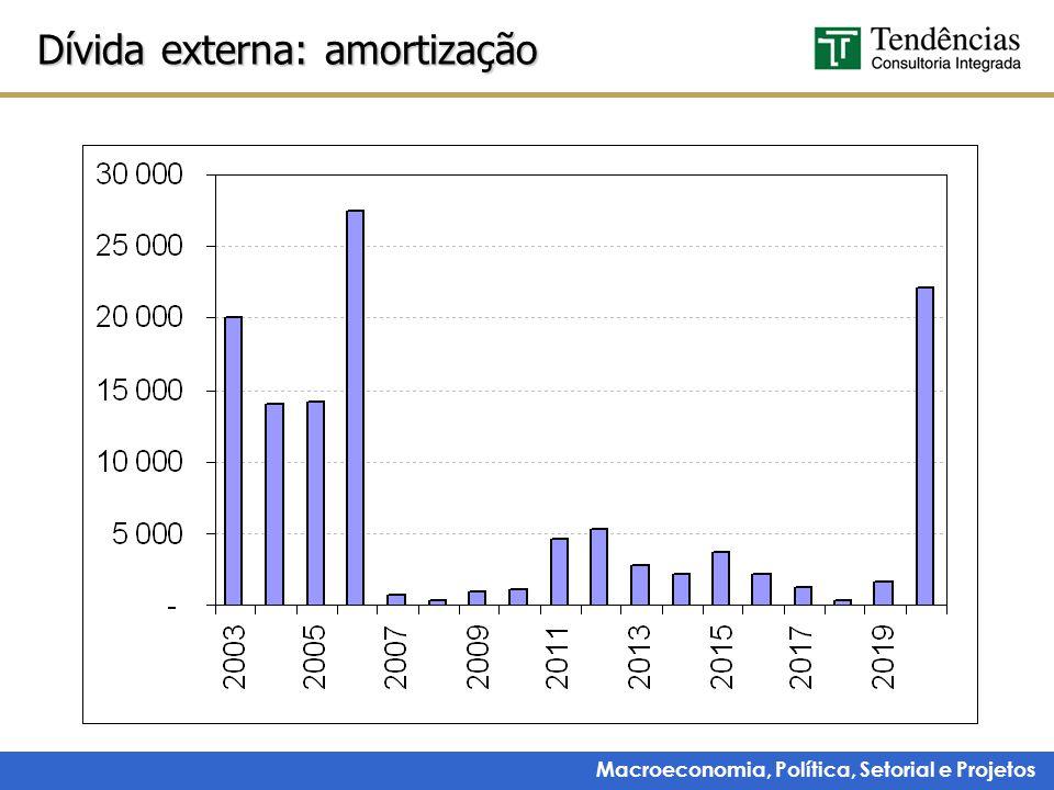 Dívida externa: amortização