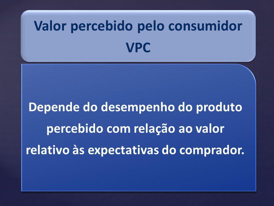 Valor percebido pelo consumidor VPC