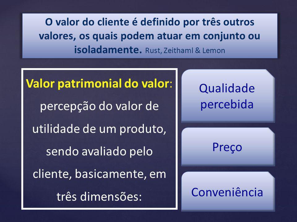 O valor do cliente é definido por três outros valores, os quais podem atuar em conjunto ou isoladamente. Rust, Zeithaml & Lemon