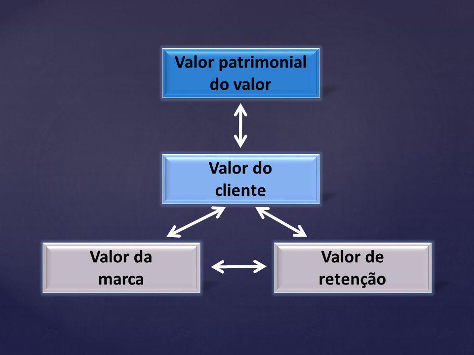 Valor patrimonial do valor
