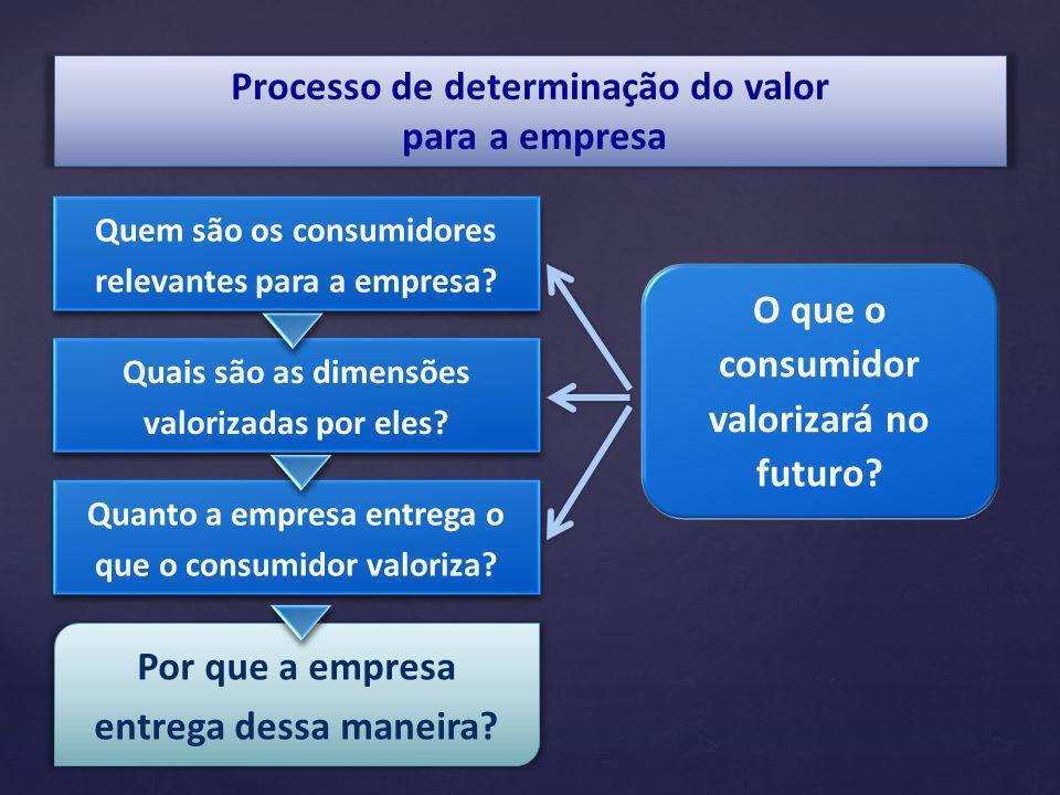 Processo de determinação do valor para a empresa