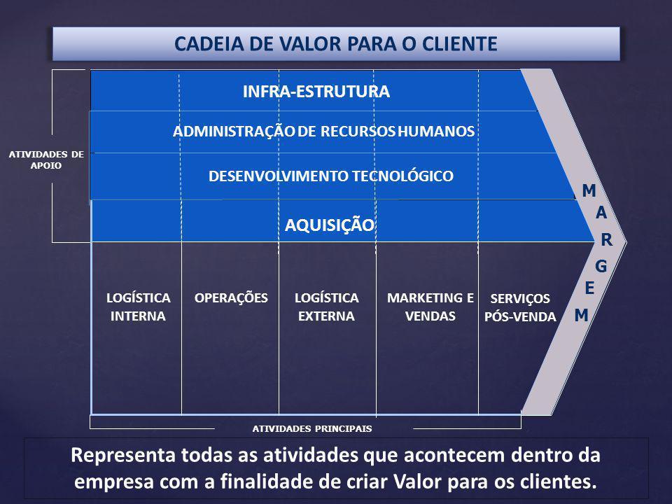 CADEIA DE VALOR PARA O CLIENTE