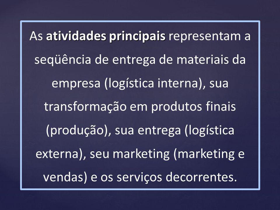 As atividades principais representam a seqüência de entrega de materiais da empresa (logística interna), sua transformação em produtos finais (produção), sua entrega (logística externa), seu marketing (marketing e vendas) e os serviços decorrentes.
