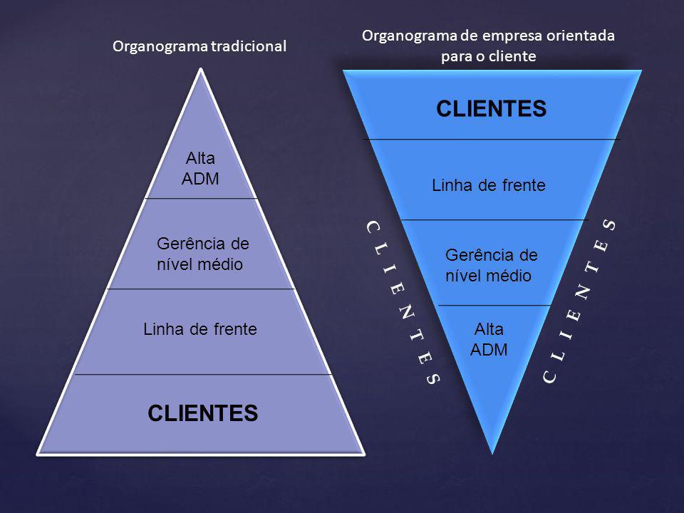 CLIENTES CLIENTES Organograma de empresa orientada para o cliente