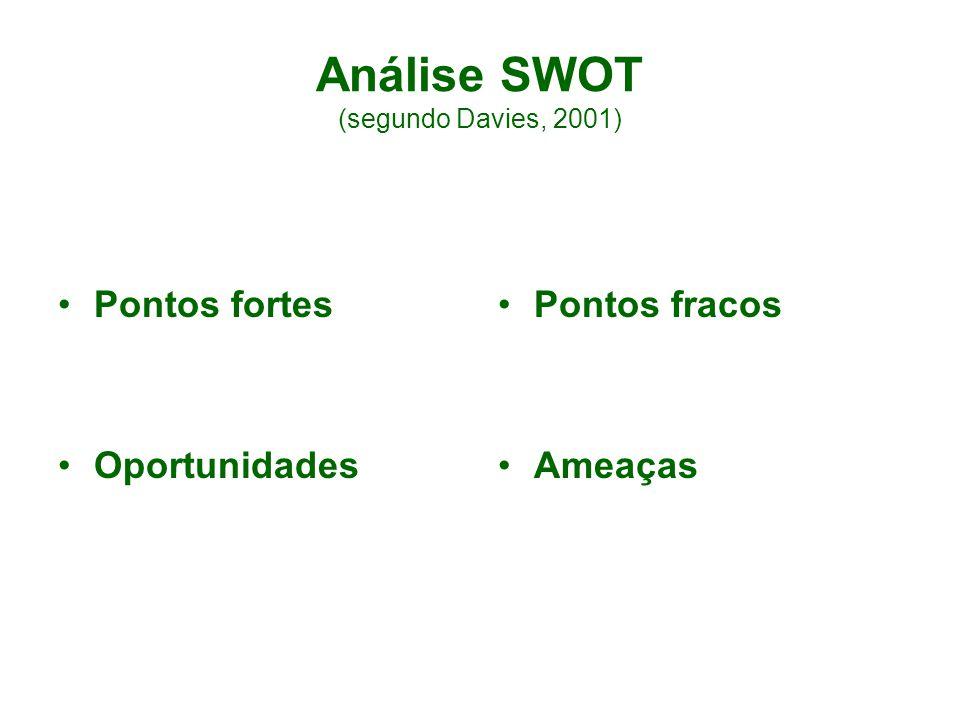 Análise SWOT (segundo Davies, 2001)