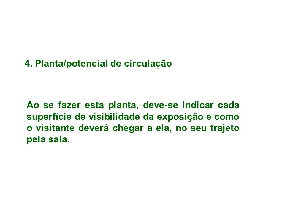 4. Planta/potencial de circulação