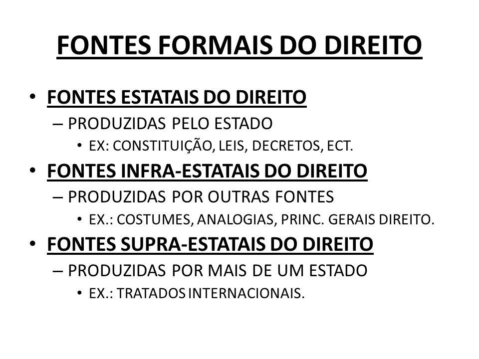 FONTES FORMAIS DO DIREITO