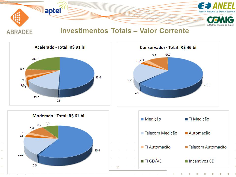 Investimentos Totais – Valor Corrente