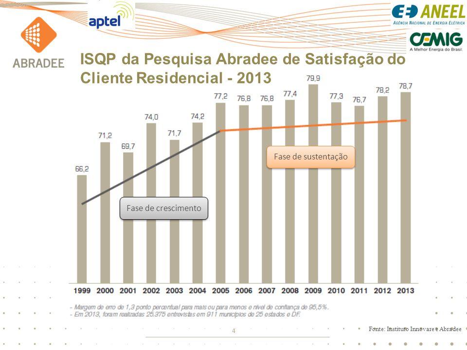 ISQP da Pesquisa Abradee de Satisfação do Cliente Residencial - 2013