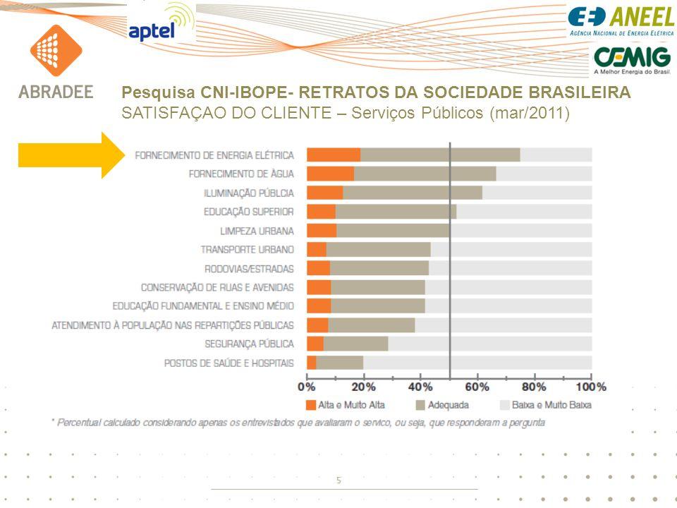 Pesquisa CNI-IBOPE- RETRATOS DA SOCIEDADE BRASILEIRA SATISFAÇAO DO CLIENTE – Serviços Públicos (mar/2011)