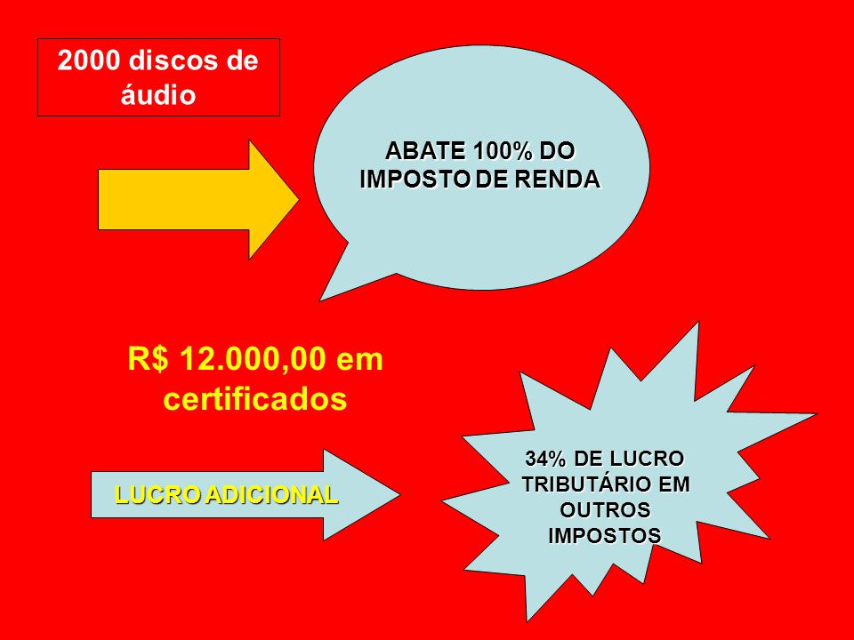 R$ 12.000,00 em certificados 2000 discos de áudio