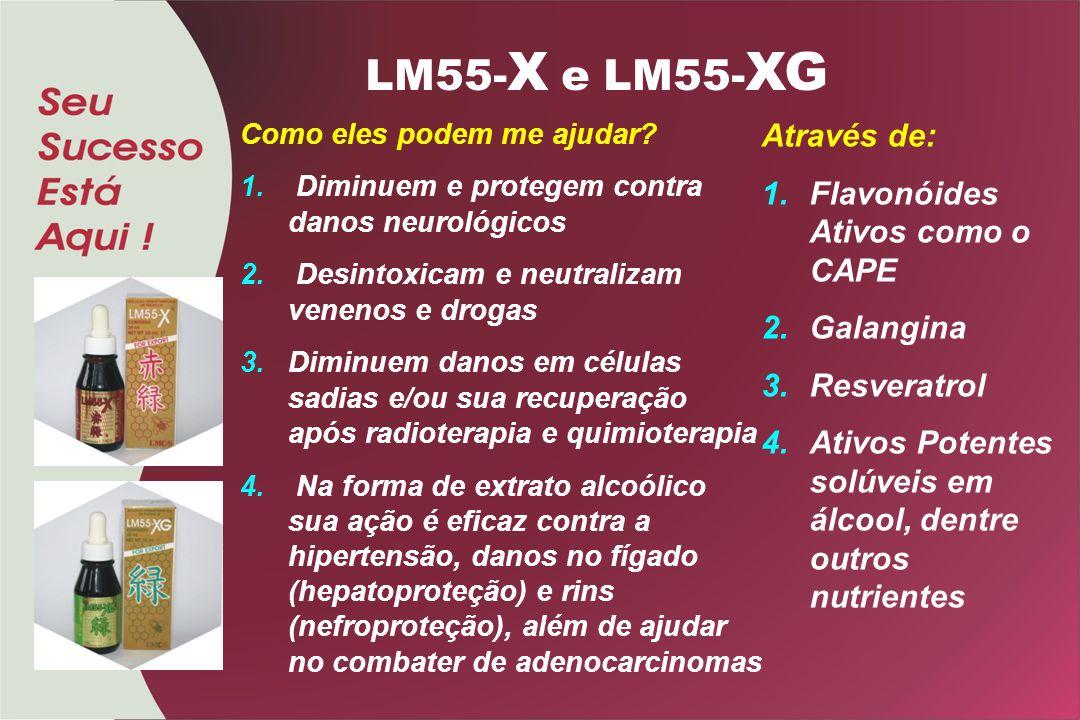 LM55-X e LM55-XG Através de: Flavonóides Ativos como o CAPE Galangina