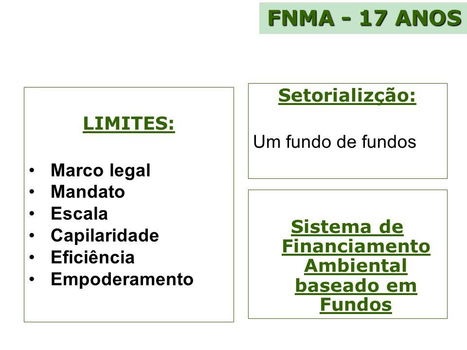 Sistema de Financiamento Ambiental baseado em Fundos