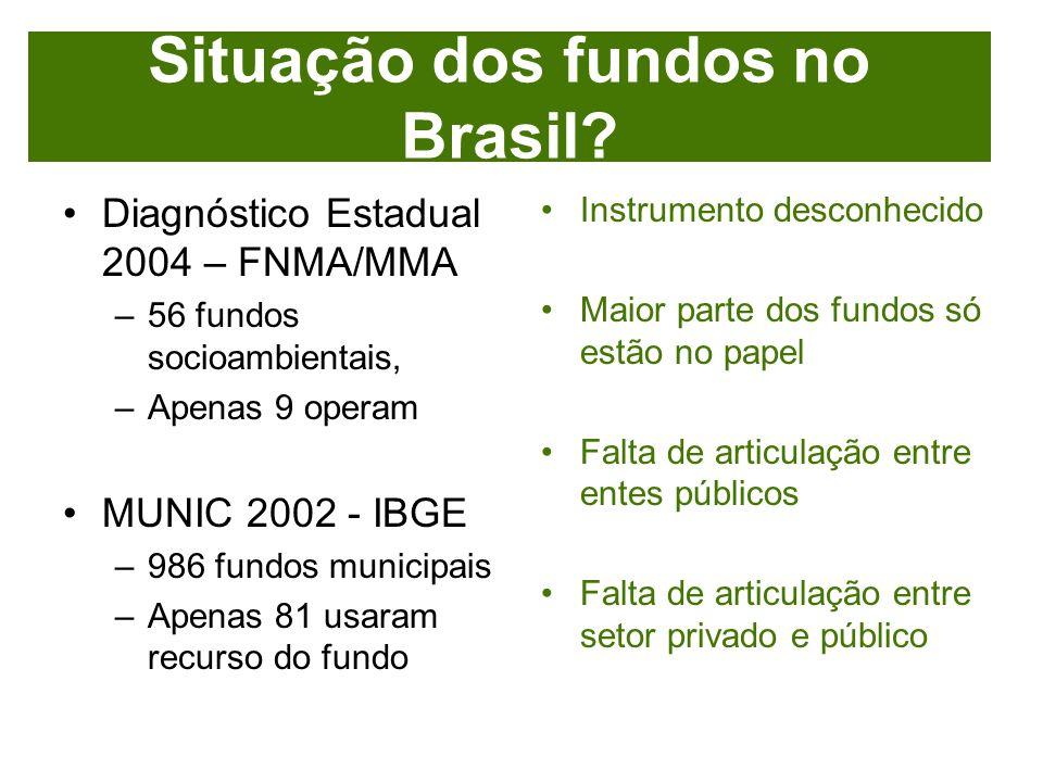 Situação dos fundos no Brasil
