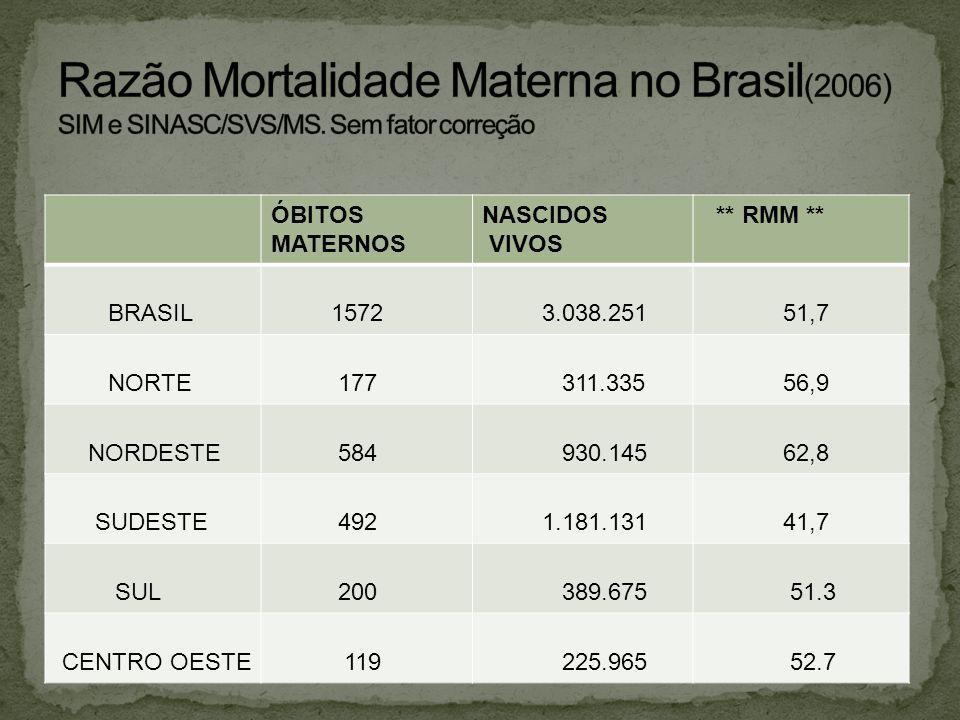 Razão Mortalidade Materna no Brasil(2006) SIM e SINASC/SVS/MS