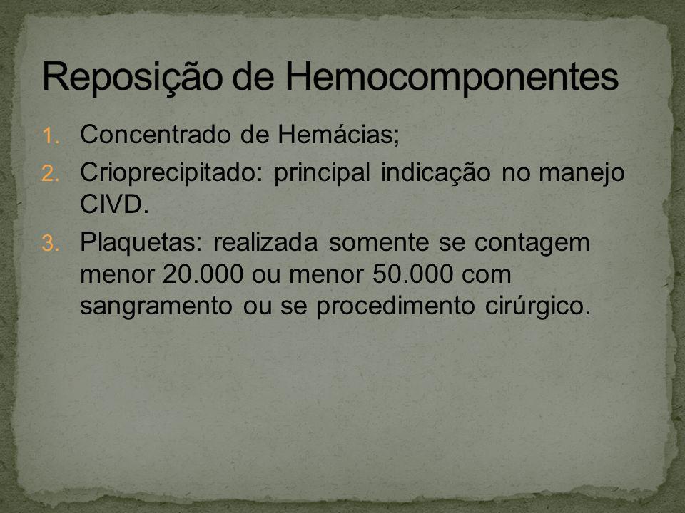 Reposição de Hemocomponentes