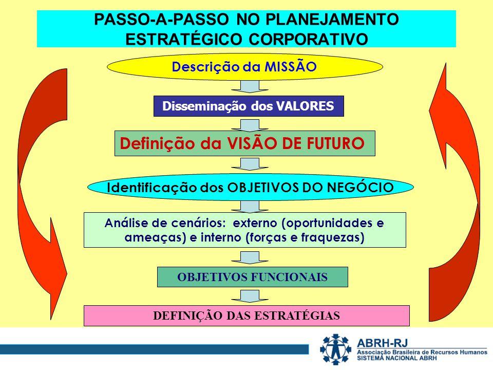PASSO-A-PASSO NO PLANEJAMENTO ESTRATÉGICO CORPORATIVO