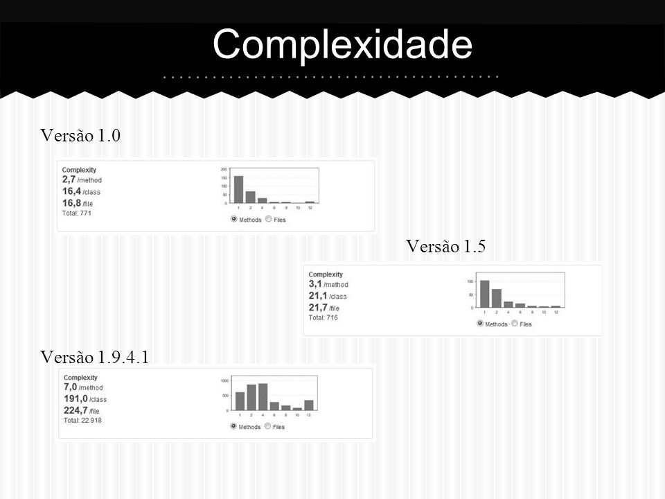 Complexidade Versão 1.0 Versão 1.5 Versão 1.9.4.1