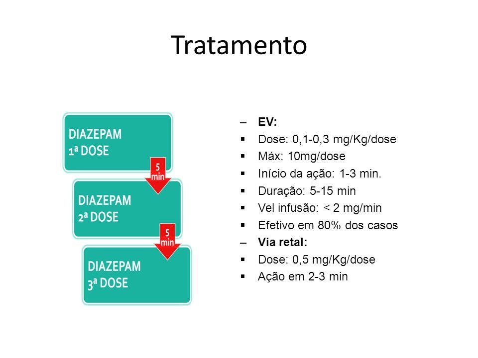 Tratamento EV: Dose: 0,1-0,3 mg/Kg/dose Máx: 10mg/dose