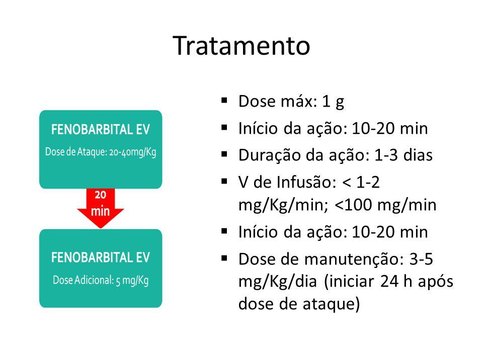 Tratamento Dose máx: 1 g Início da ação: 10-20 min