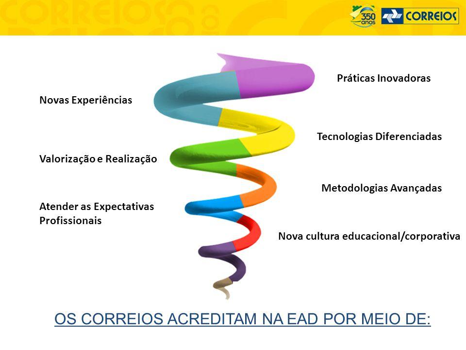 OS CORREIOS ACREDITAM NA EAD POR MEIO DE:
