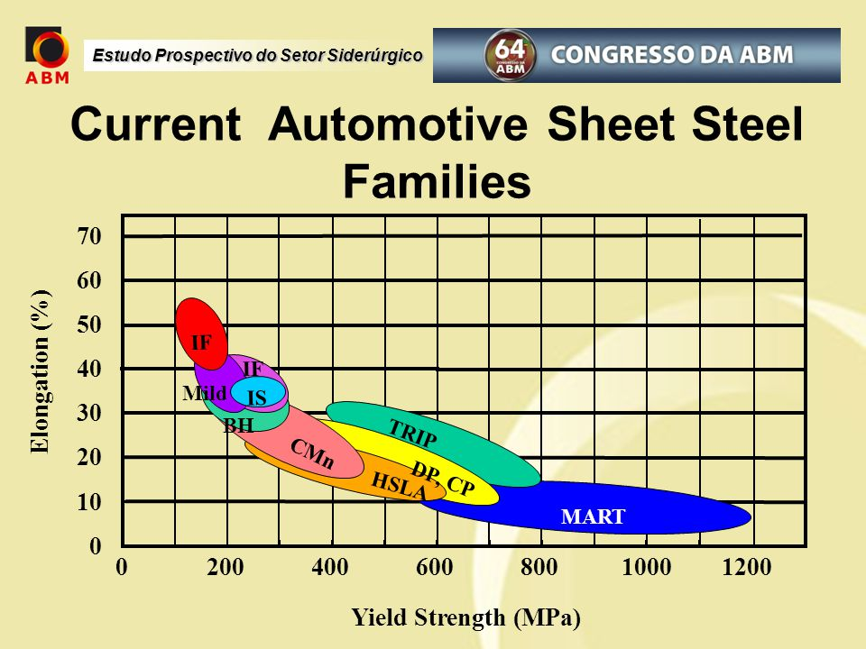 Current Automotive Sheet Steel Families