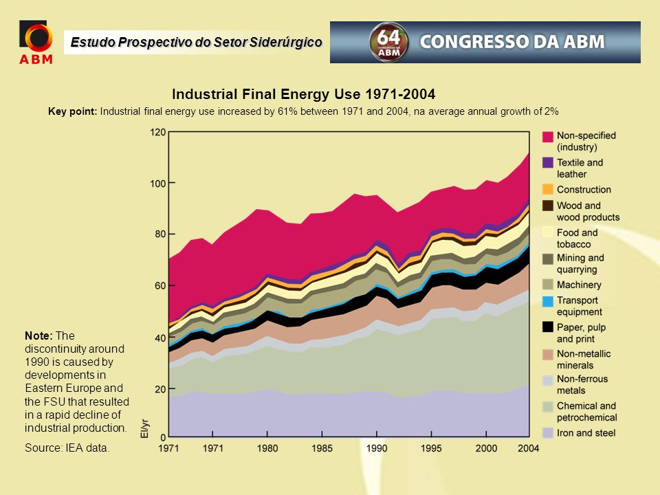 Industrial Final Energy Use 1971-2004