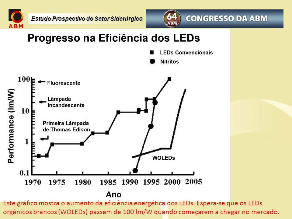 Este gráfico mostra o aumento da eficiência energética dos LEDs