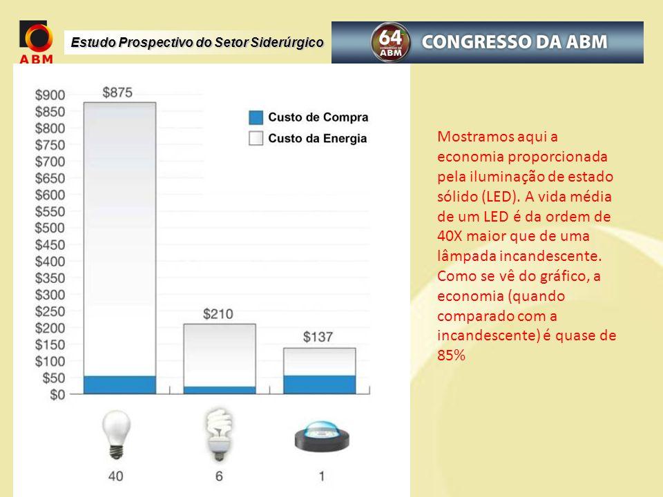 Mostramos aqui a economia proporcionada pela iluminação de estado sólido (LED). A vida média de um LED é da ordem de 40X maior que de uma lâmpada incandescente. Como se vê do gráfico, a economia (quando comparado com a incandescente) é quase de 85%