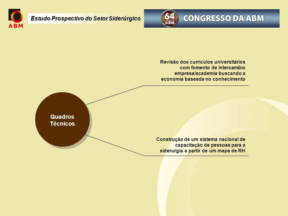 Revisão dos currículos universitários com fomento de intercambio empresa/academia buscando a economia baseada no conhecimento
