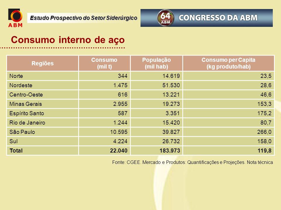 Consumo interno de aço Regiões Consumo (mil t) População (mil hab)