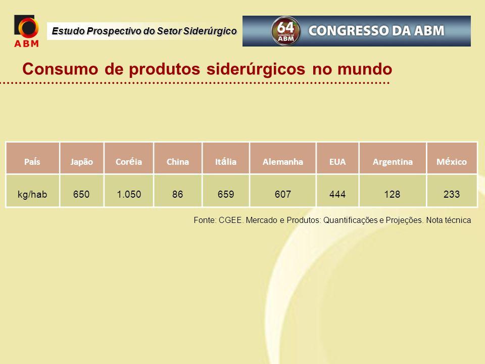 Consumo de produtos siderúrgicos no mundo