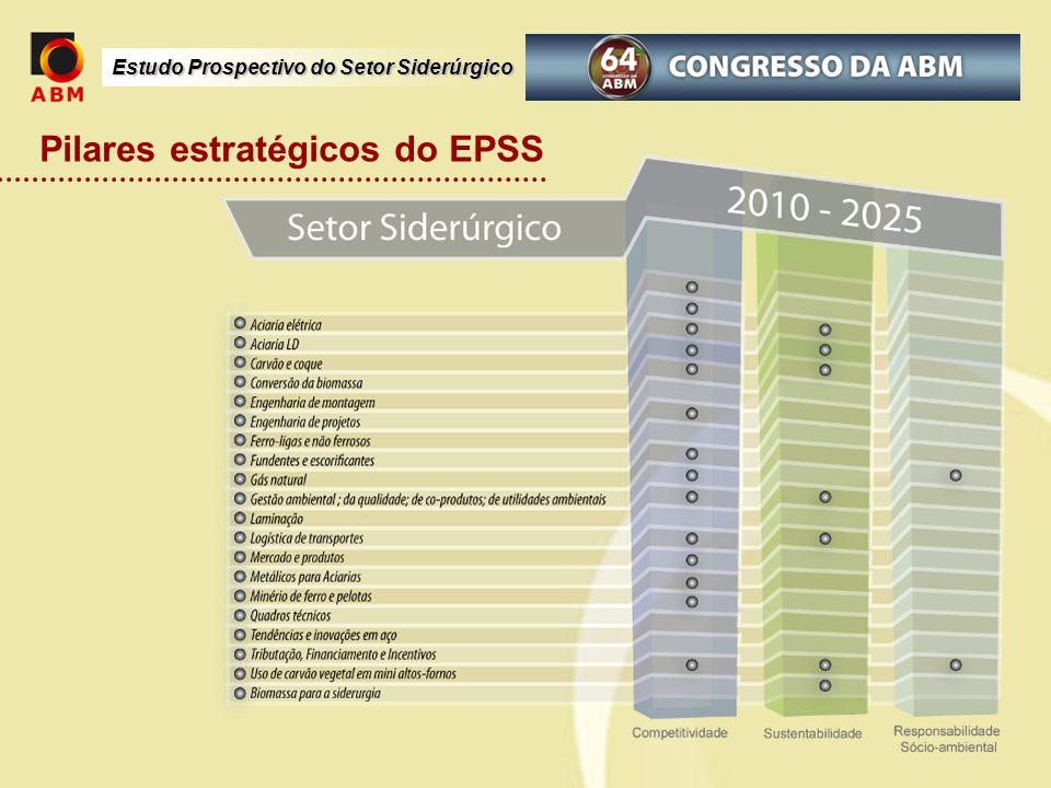 Pilares estratégicos do EPSS