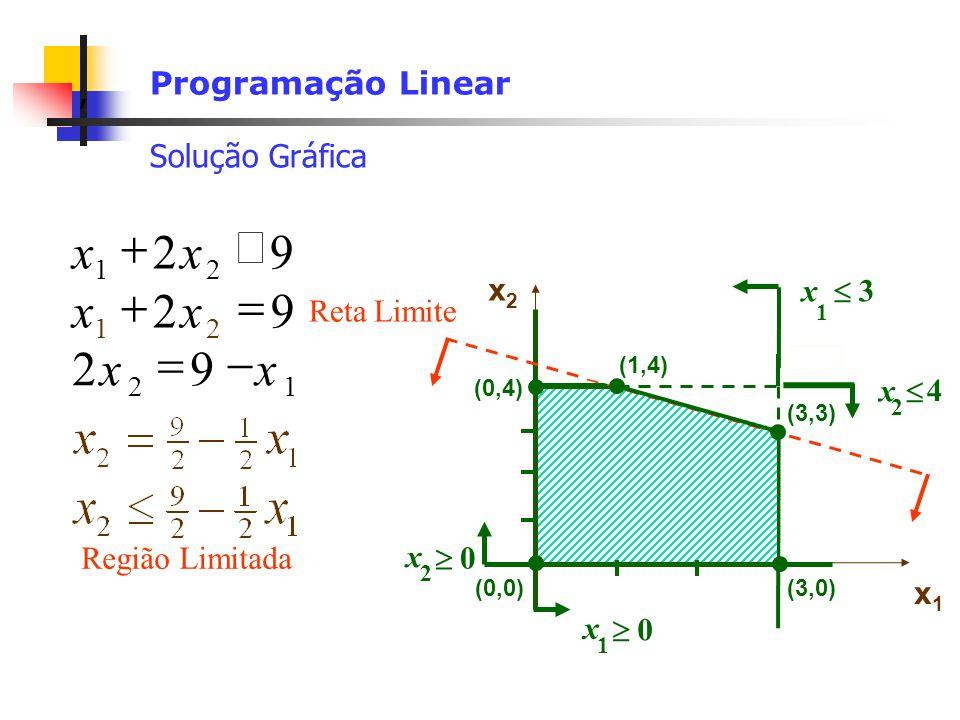 9 2 x £ + + = x 2 x 9 9 2 x - = Programação Linear Solução Gráfica x2