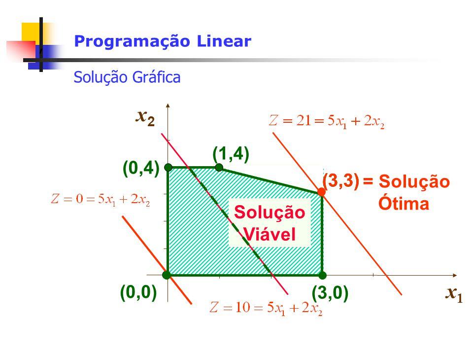 x2 x1 = Solução Ótima (3,3) (1,4) (0,4) (3,3) (0,0) Solução Viável