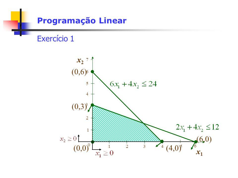 Programação Linear Exercício 1 x2 (4,0) (0,6) (0,3) (6,0) (0,0) x1 7 6